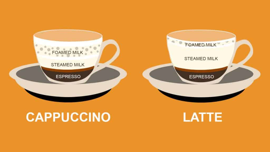 What Is The DIFFERENCE Between A LATTE And A CAPPUCCINO?